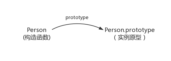 构造函数和实例原型的关系图