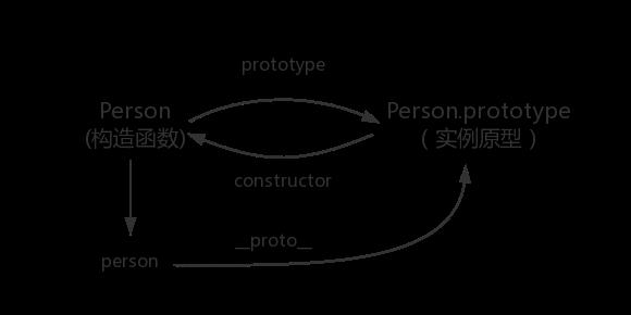 实例原型与构造函数的关系图