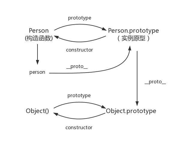 原型的原型关系图